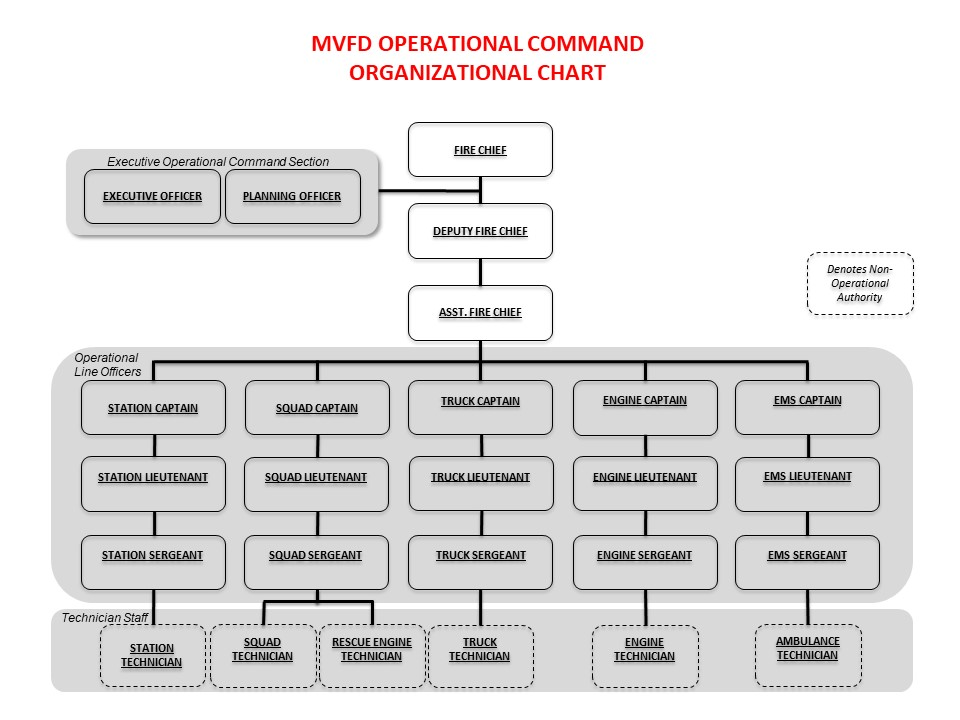 Operational Command